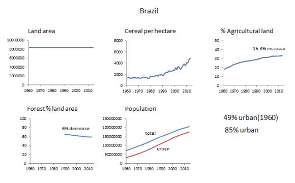 BrazilLandWBdata